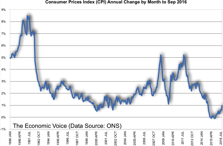 CPI Inflation by Month chart to Sep 2016