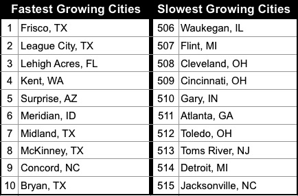 fastest-slowest-cities