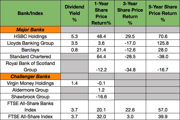 Bank Shares 2