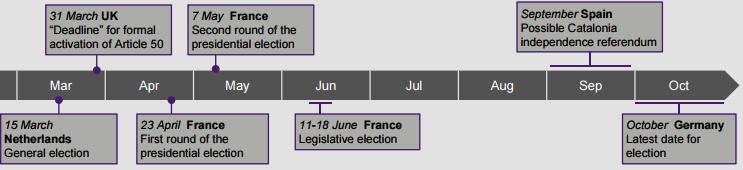EU Political Timetable