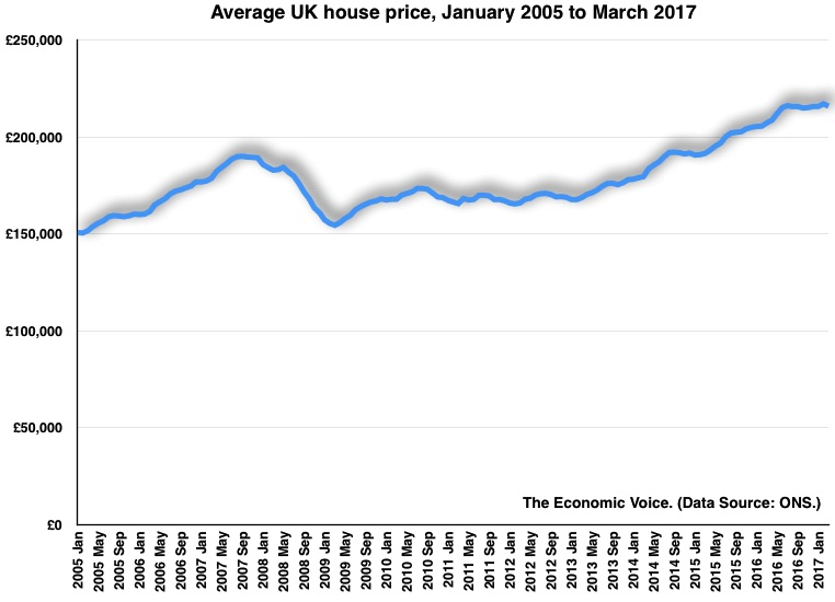 Ave house prices Jan 2005 to Mar 2017