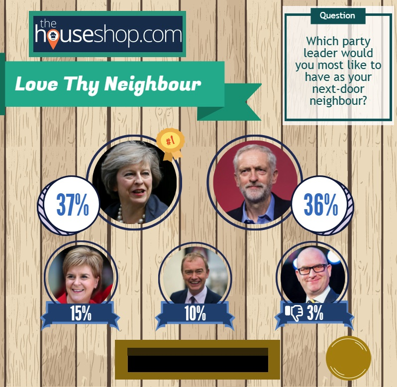 Corbyn or May as next door neighbour