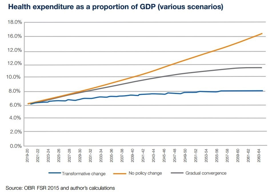 Health expenditure vs GDP