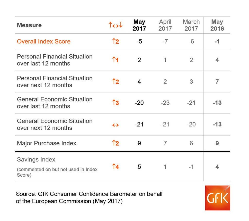 gfk 2 consumer confidence May 2017