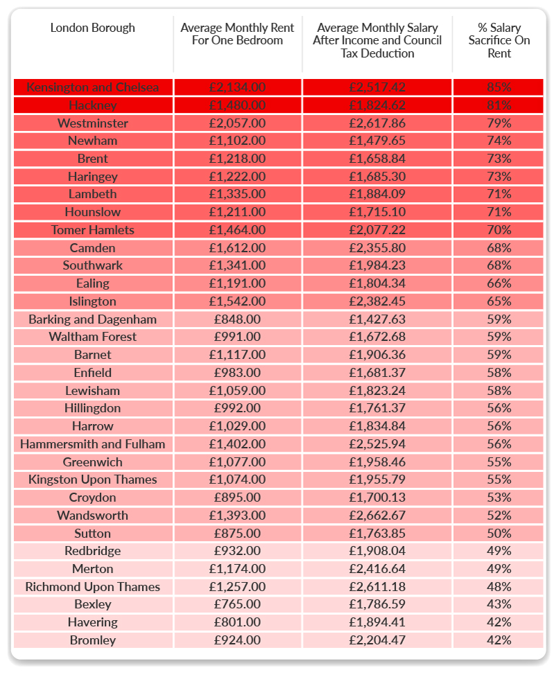 london-rent-salary-sacrifice-infographic