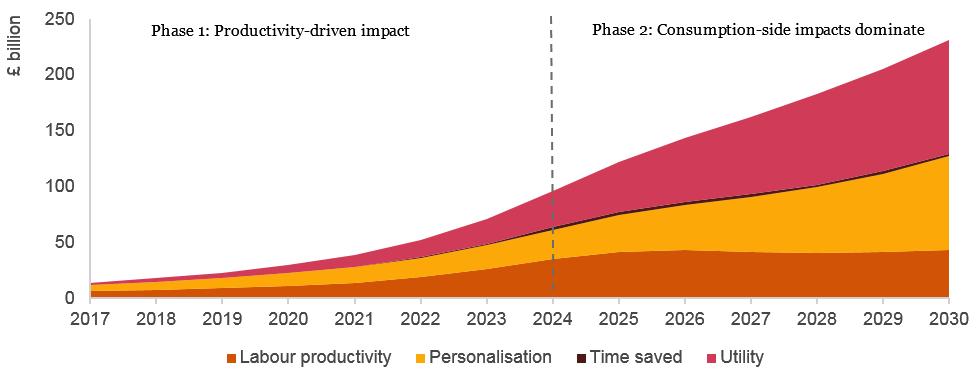 Impact of AI on UK Economy