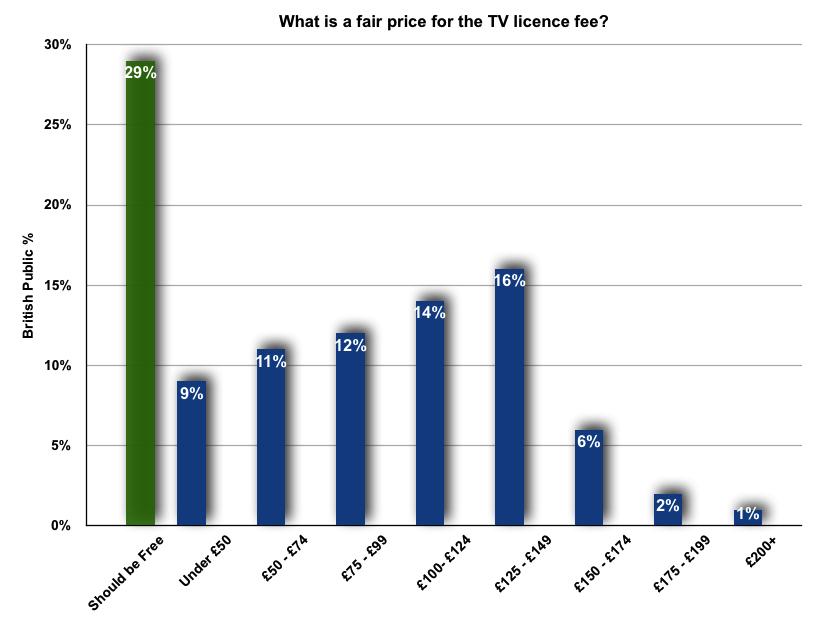 Licence fee fair price