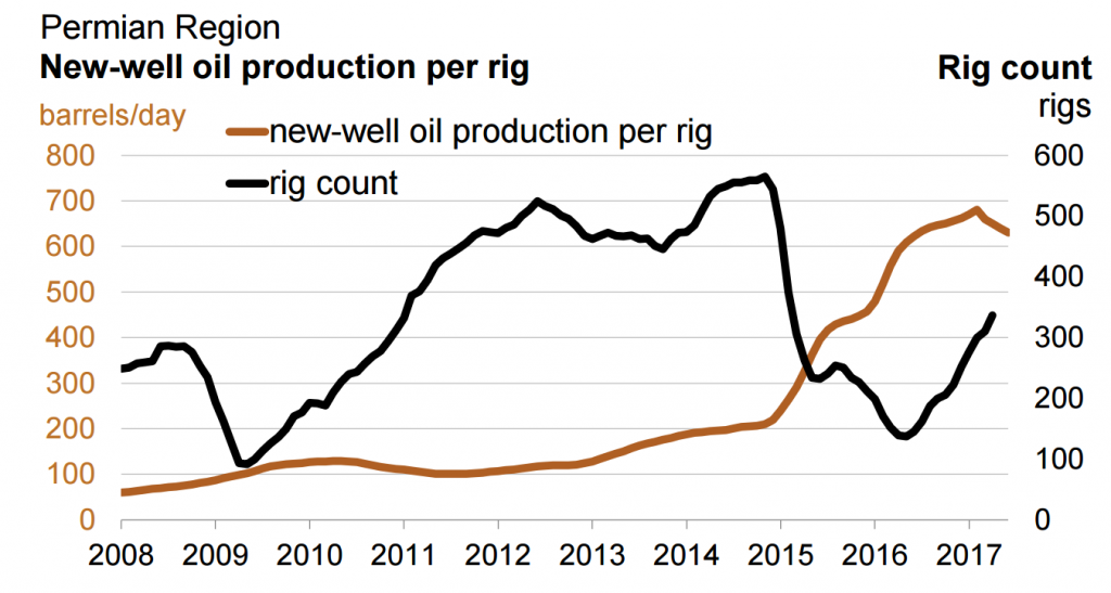 Permian region new well oil production per rig chart