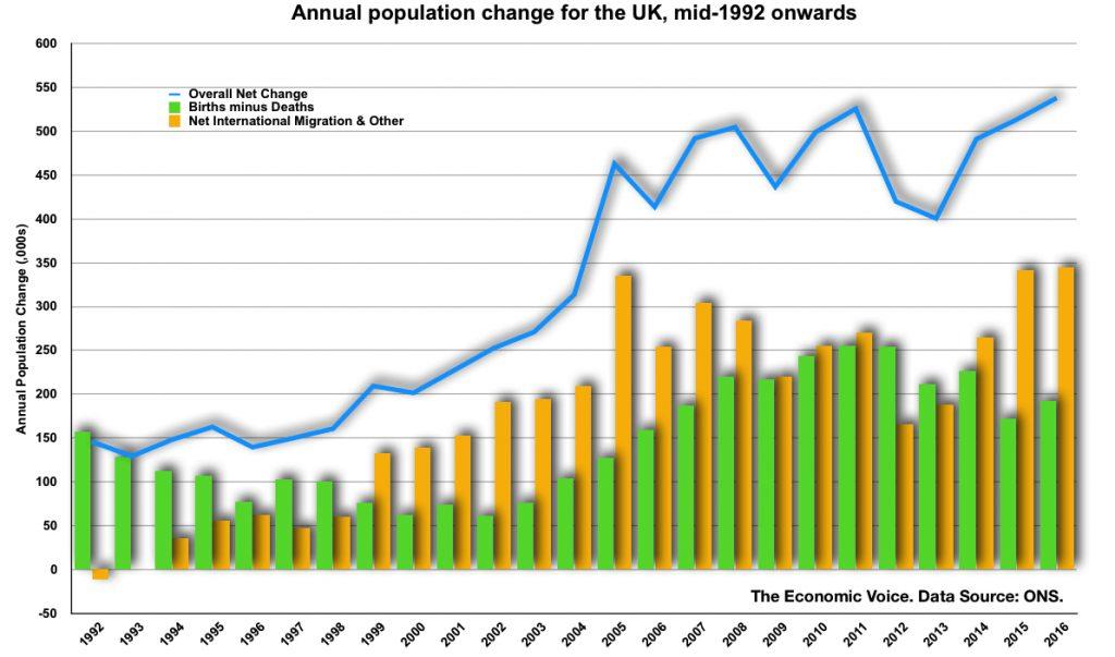 Population change to mid 2016