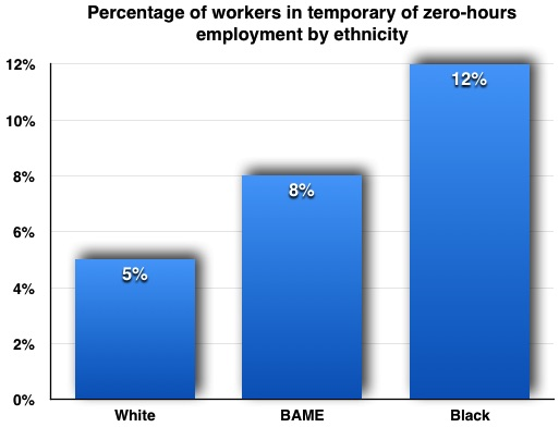 Temp Workers by Ethnicity