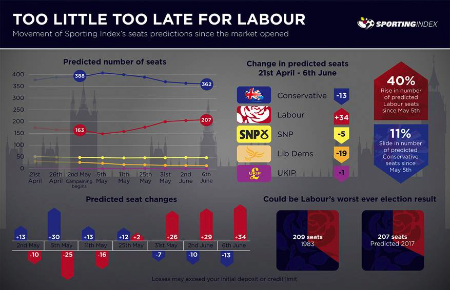 Too Little Too Late For Labour