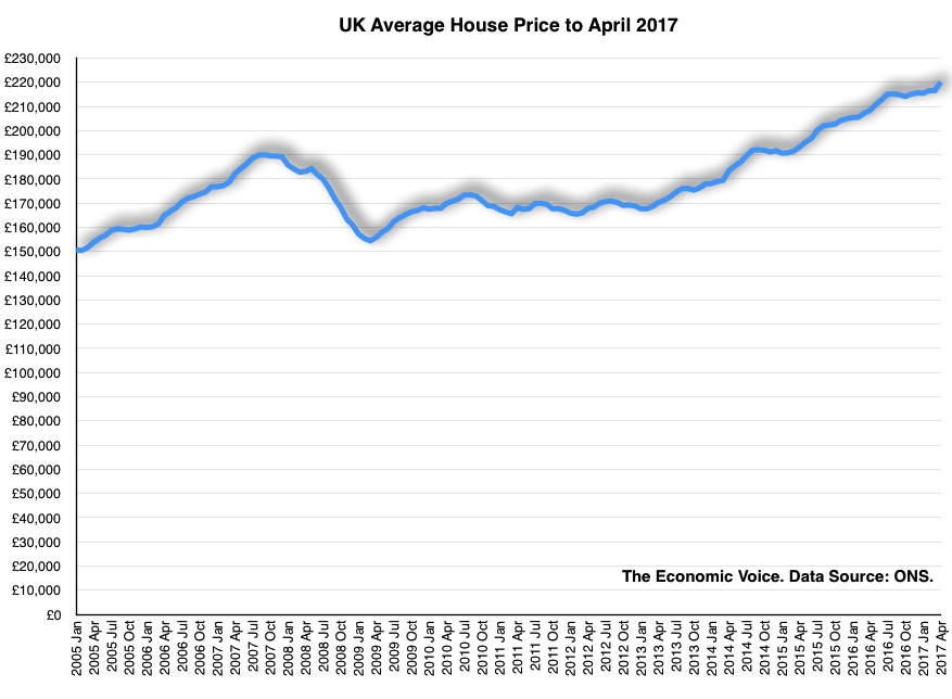 UK House Prices Chart to April 2017