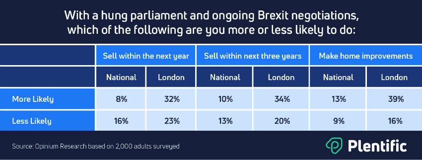 Brexit effect on selling property