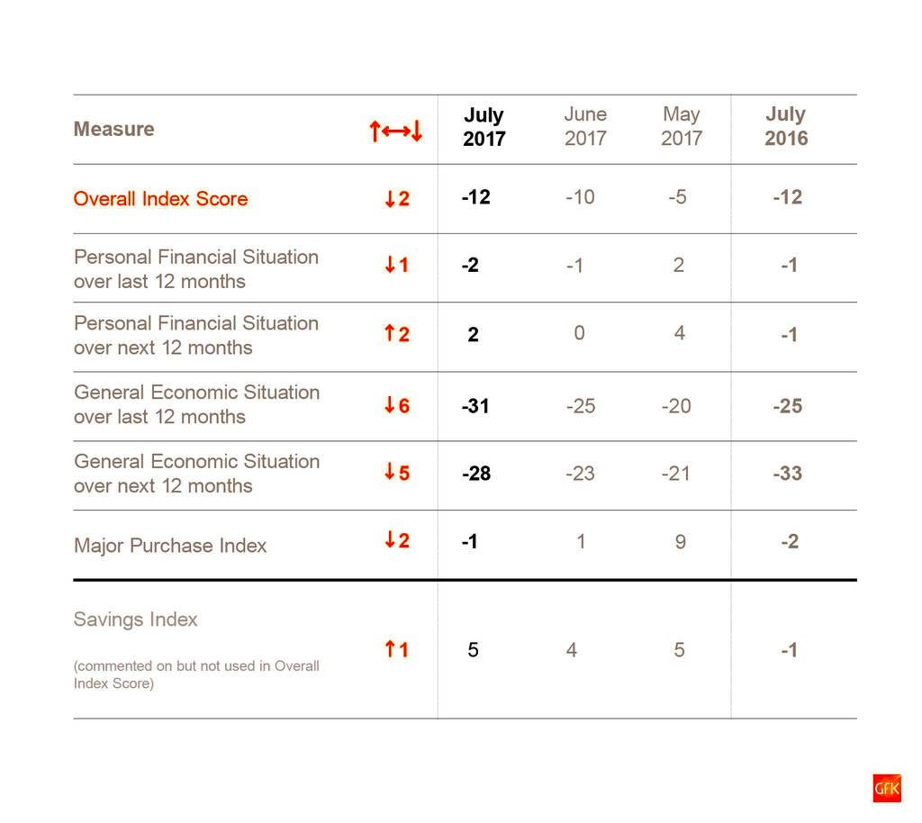 GfK Consumer Confidence July 2017b