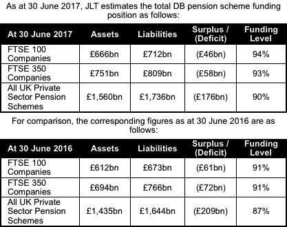JLT Pension funding update July 2017