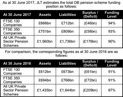 JLT Pension funding update July 2017