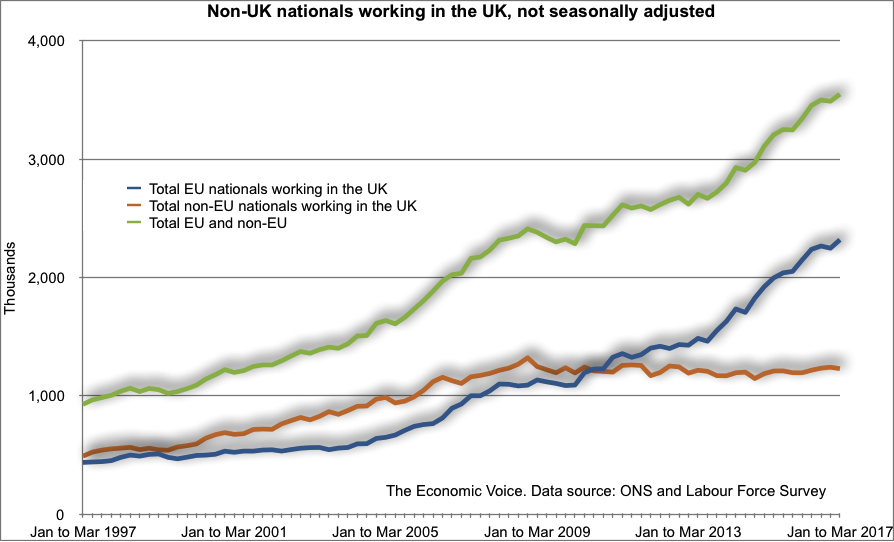 Non UK Nationals working in UK graph