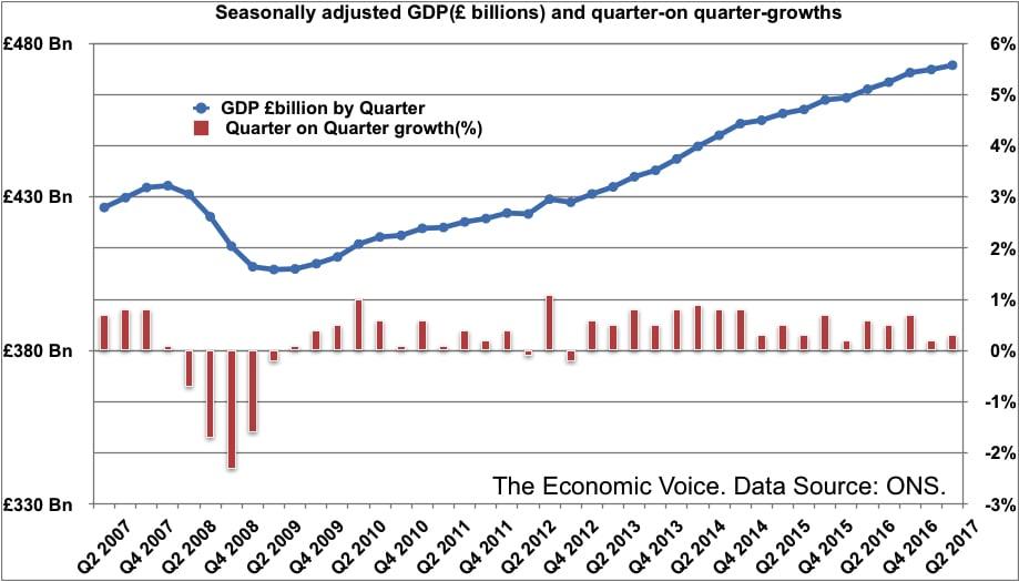 Quarterly GDP figures to Q2 2017