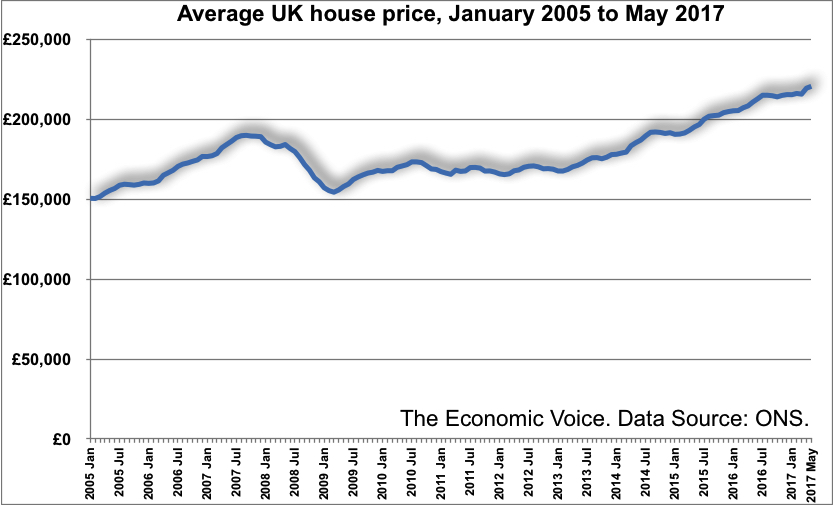 Uk House Prices Rose 47 In The Year To May 2017 The