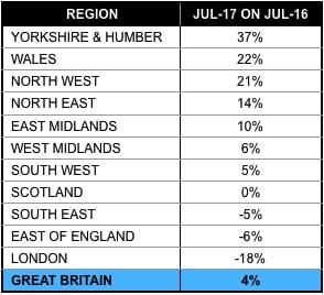 Countrywide rental figures 1