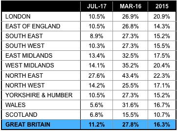Countrywide rental figures 2