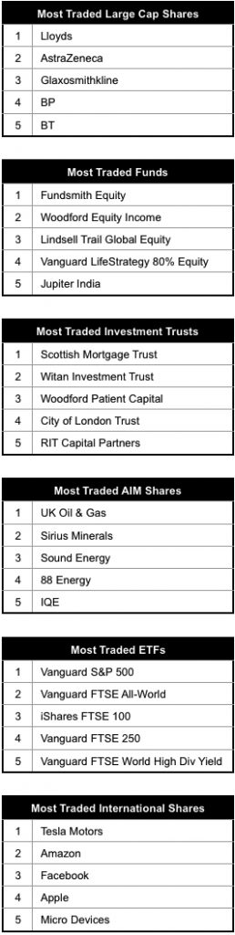 Most traded shares table