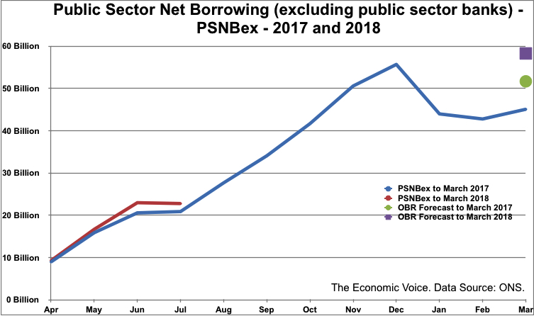 UK Public Finances Show First July Surplus Since 2002
