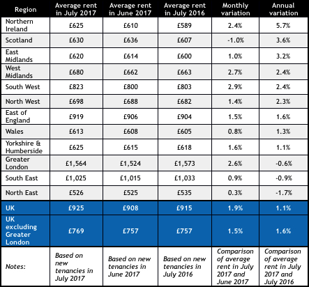 Rental Figures Chart July 2017