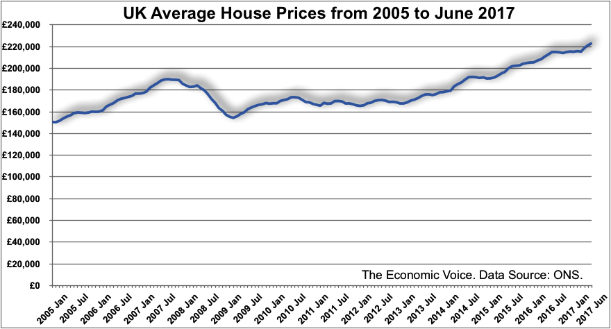 UK Ave house price to June 2017
