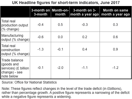 UK Short Term Indicators June 2017