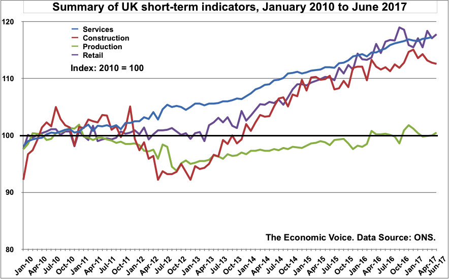 UK Short term indicators to Jun 2017