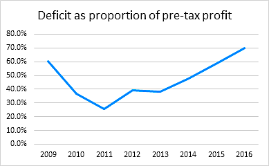 Pension deficit as a proportion of pre-tax profit