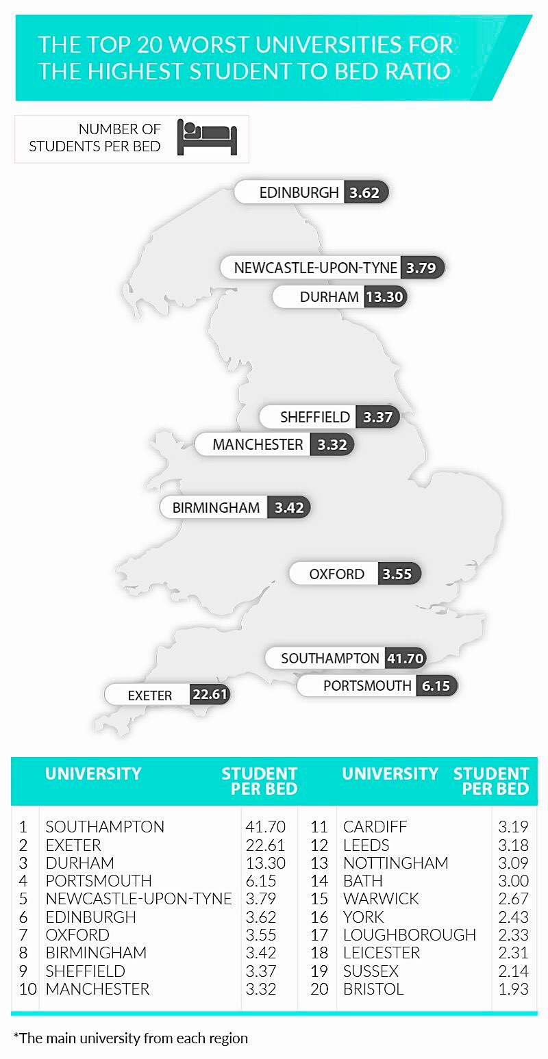university-accommodation. Statistics show that there is a lack of university-owned accommodation among a large variety of established British universities.