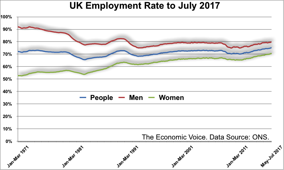 UK Employment Rate to July 2017