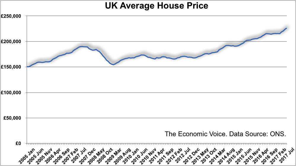 UK ave house price graph to July 2017