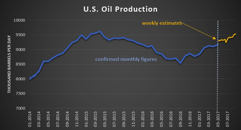 US Oil production supplied by oilprice.com