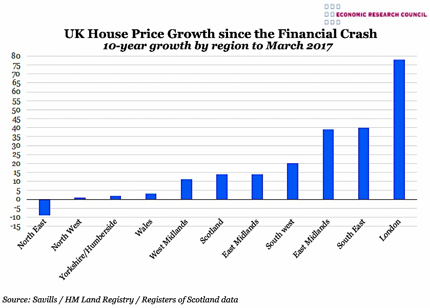 Uk House Price Growth Since The Financial Crash The