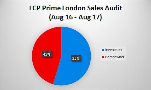 PCL Property 2