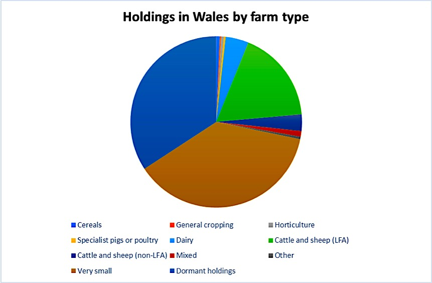 Agriculture graph 7