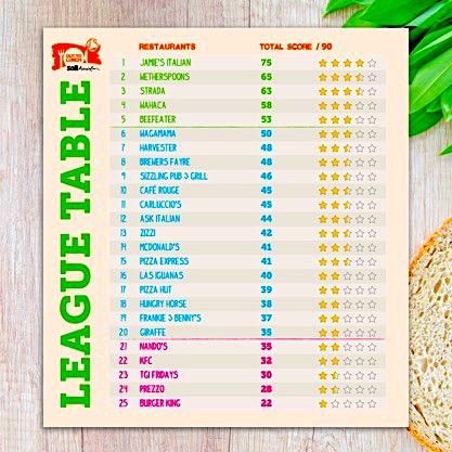 soil association healthy eating league table
