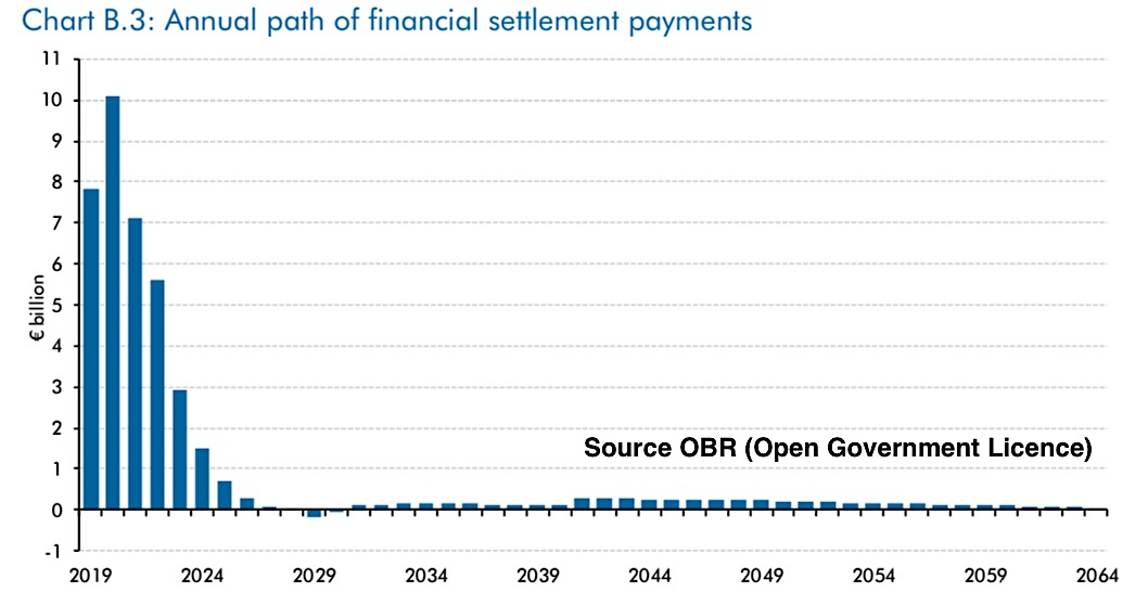 OBR - Path of Payments (OGL)
