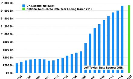 UK National Debt Just Keeps Rising – and We're Stuck With it!