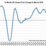 House Prices Increase 4.2% in Year to March 2018