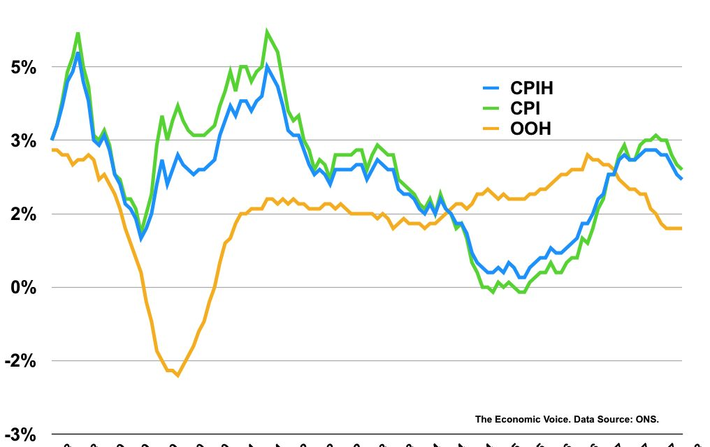 UK Inflation Falls Again – Commentary