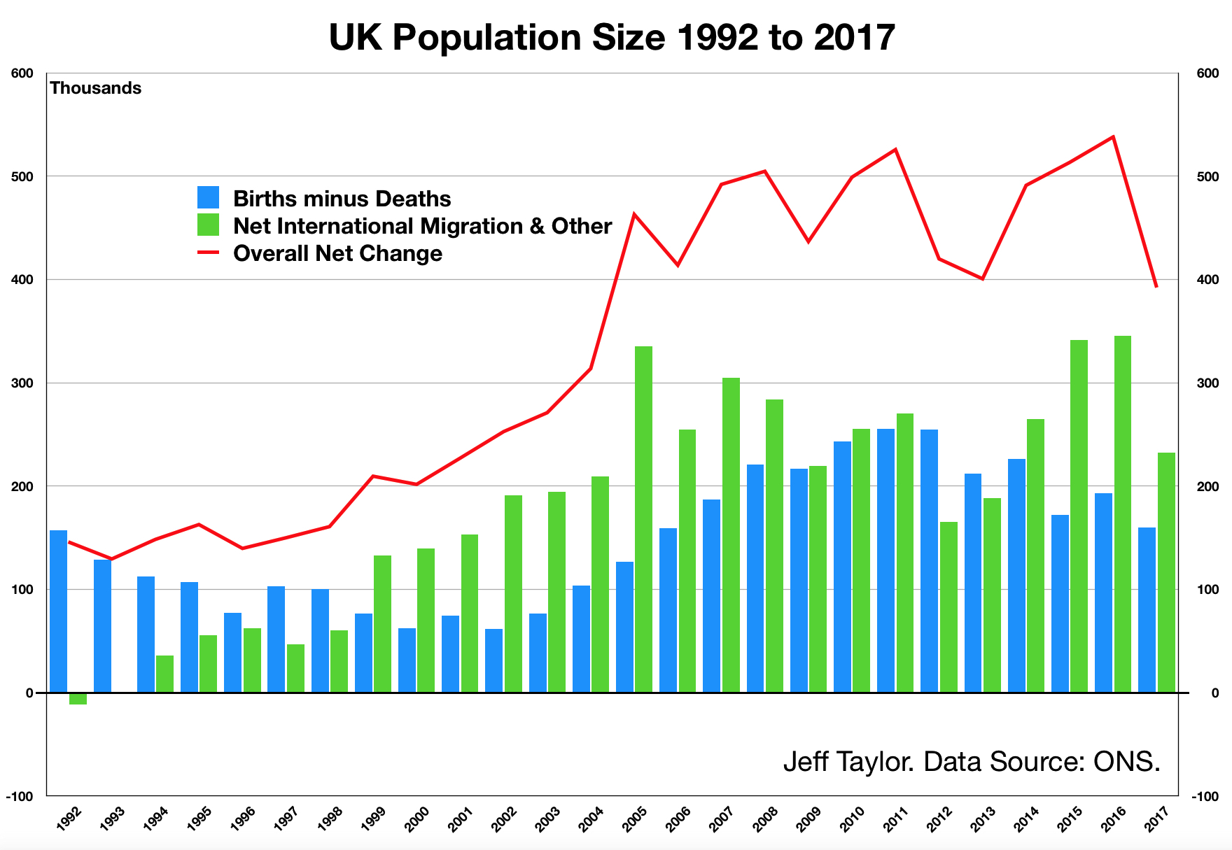 UK Pop 1992 to 2017