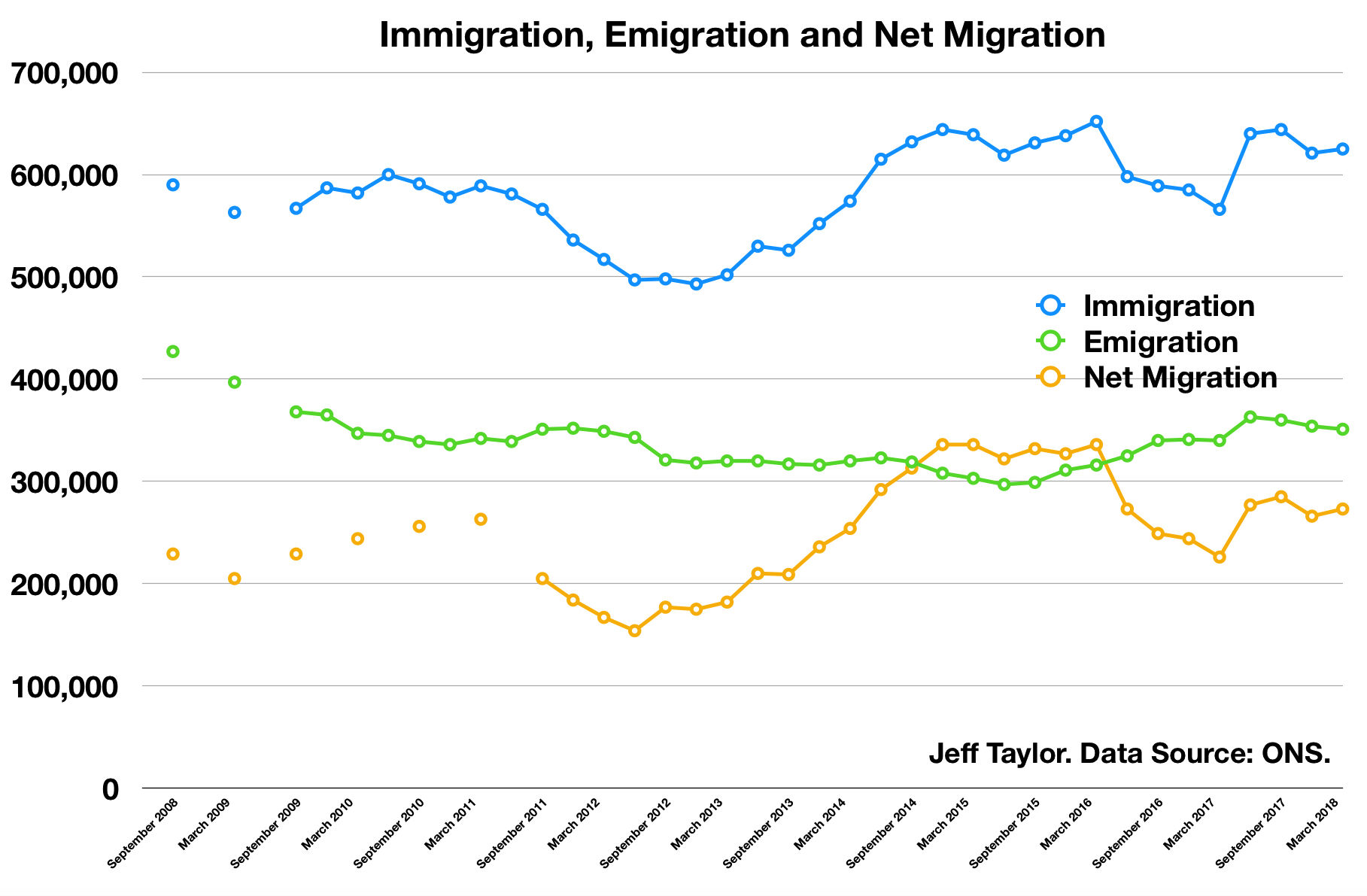 UK Net Migration Chart