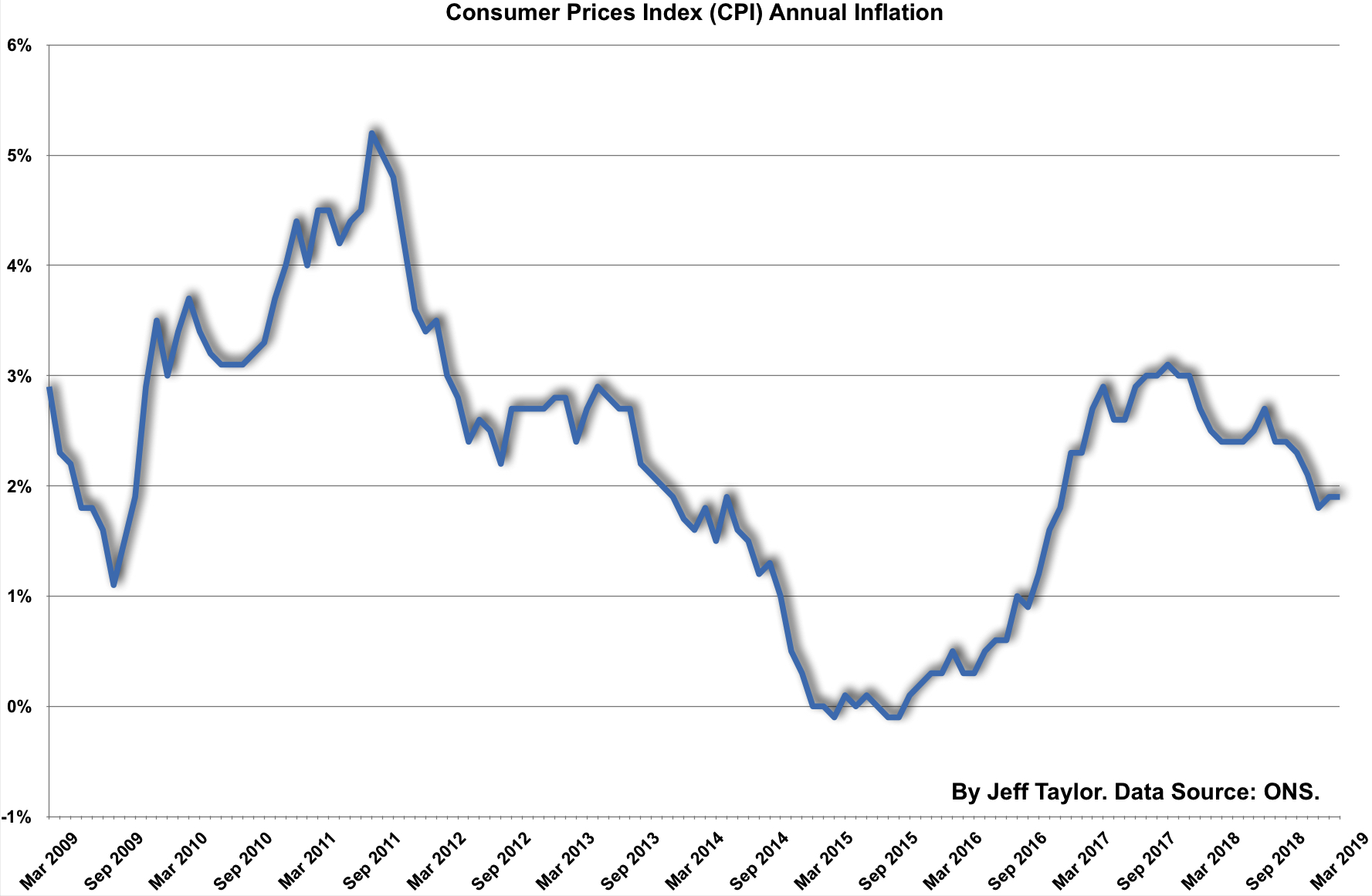 Consumer Price Index Annual inflation to March 2019