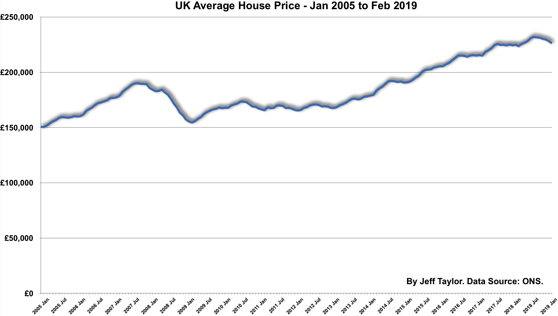 UK House Price Graph Chart to February 2019