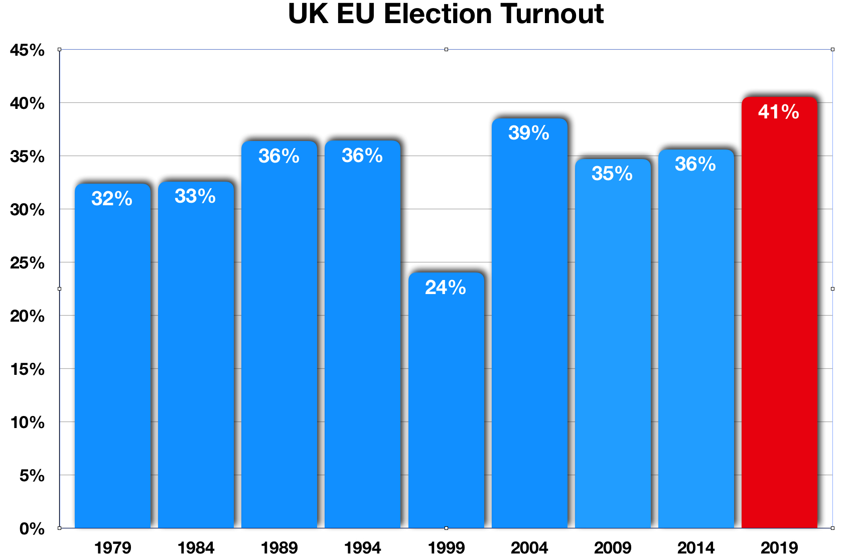 UK EU Election Turnout to 2019
