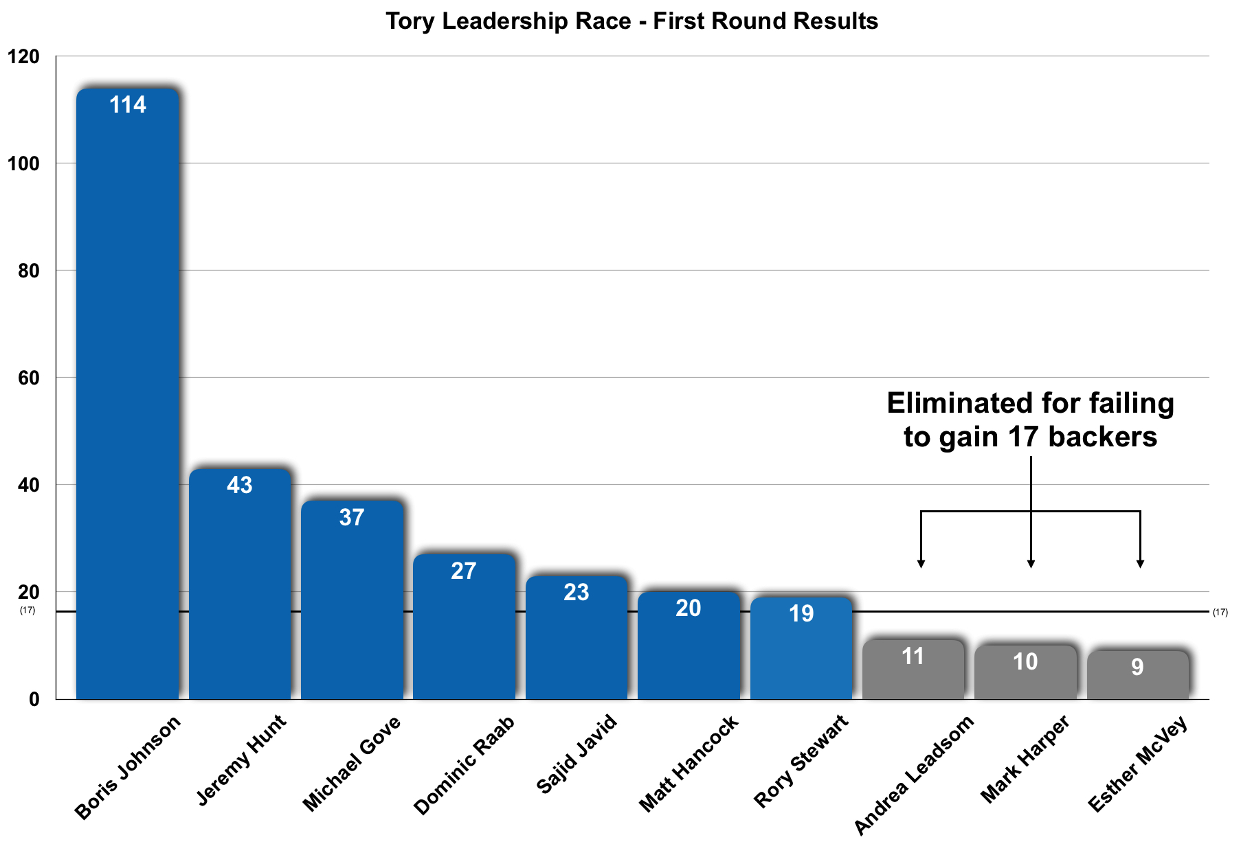 Conservative Party leadership contest first round results